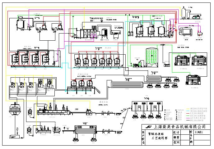 process flow diagram yogurt enthusiast wiring diagrams u2022 rh rasalibre co process flow chart of yogurt Process Flow Diagram Pepsi