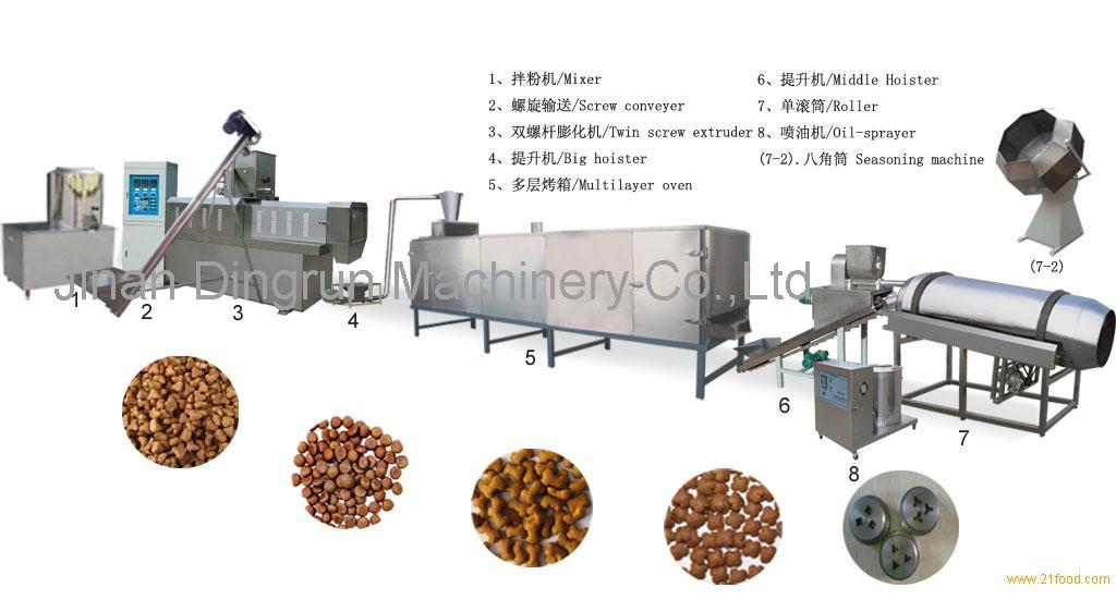 Dog Food Processing Machinery Products China Dog Food