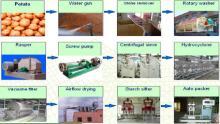 Potato starch product line/potato starch making machine/potato starch processing machinery